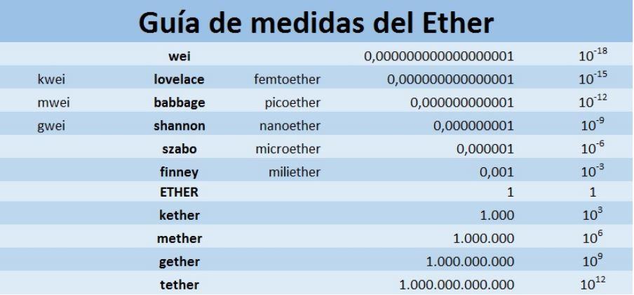 medidas del ether
