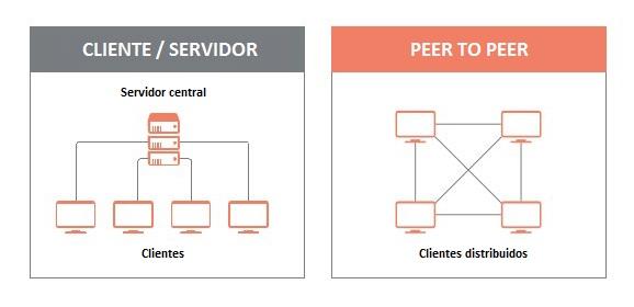 cliente servidor p2p