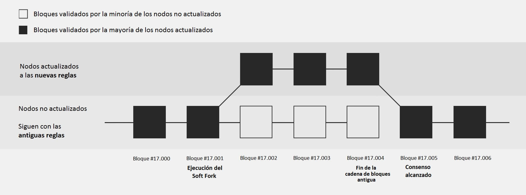 Soft Fork grafico