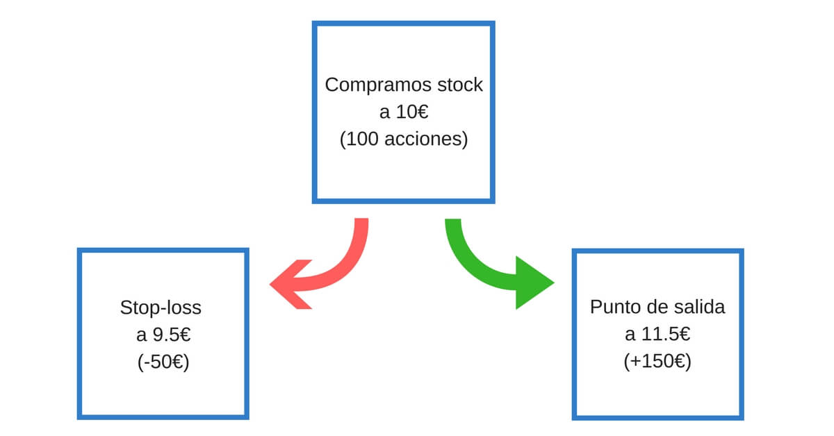 gestion riesgo trading criptomonedas