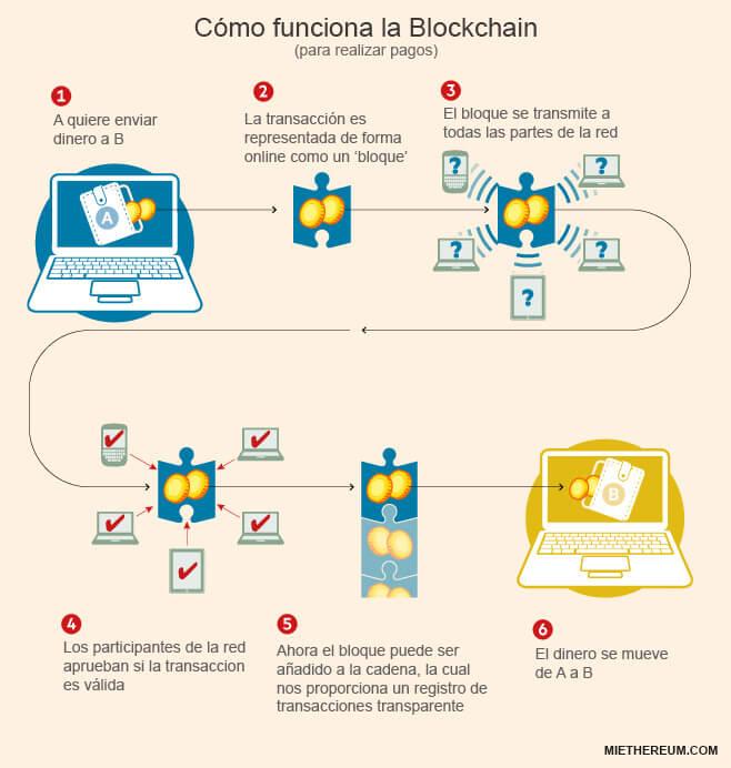 como funciona la blockchain para pagos