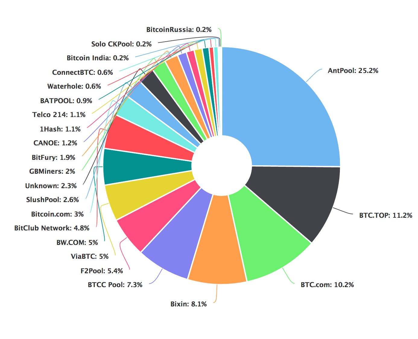 bitcoin pools