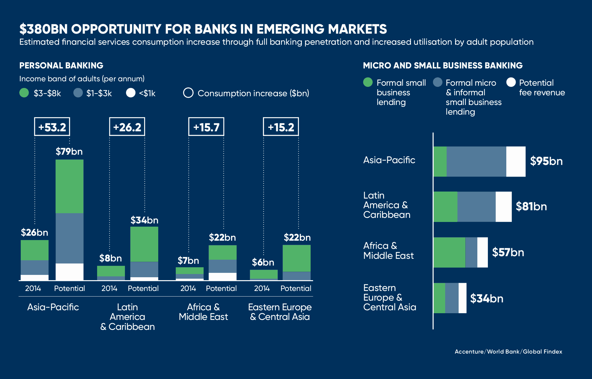 omisego mercados emergentes