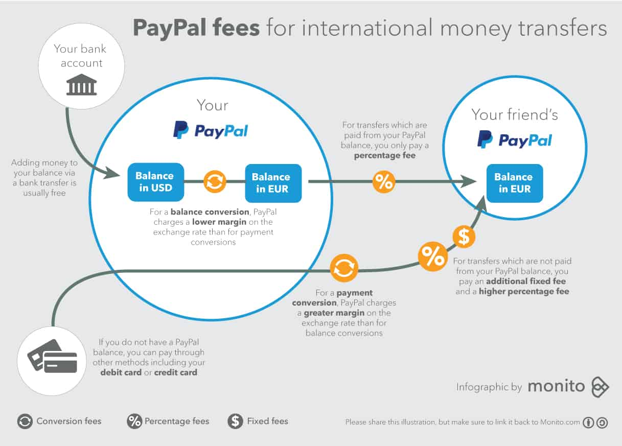 paypal fees omisego