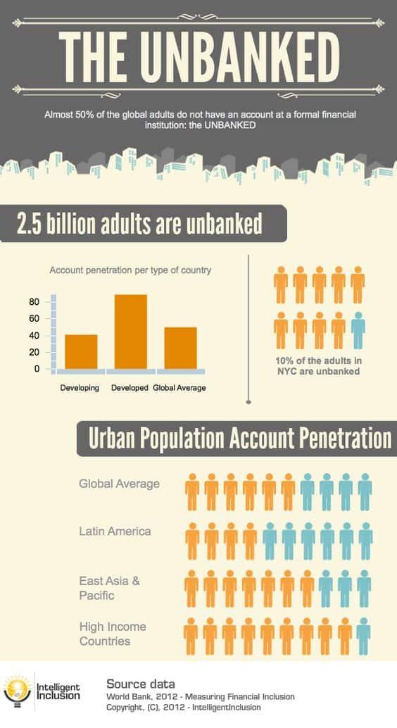 poblacion sin bancos