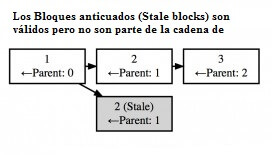 bloque anticuado